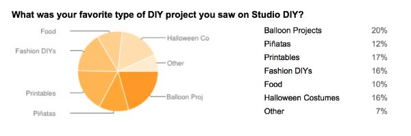 Studio DIY Survey Results